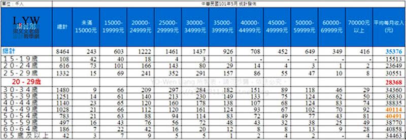 台灣平均薪資,收入,薪水,所得,最賺錢職業