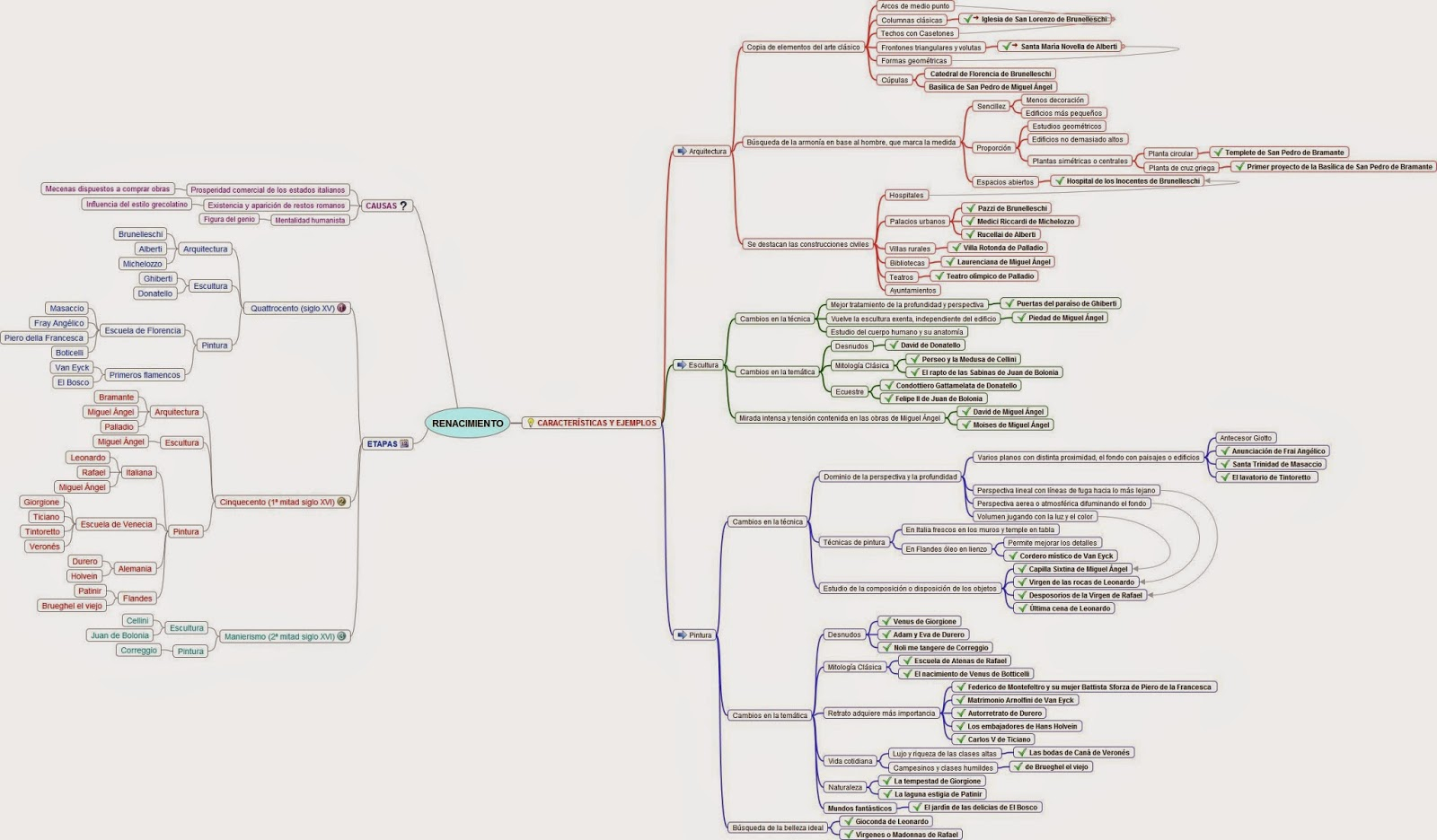 Profesor de Historia, Geografía y Arte: Esquema sobre el arte en el ...