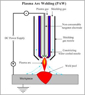 Hình ảnh hàn hồ quang Plasma