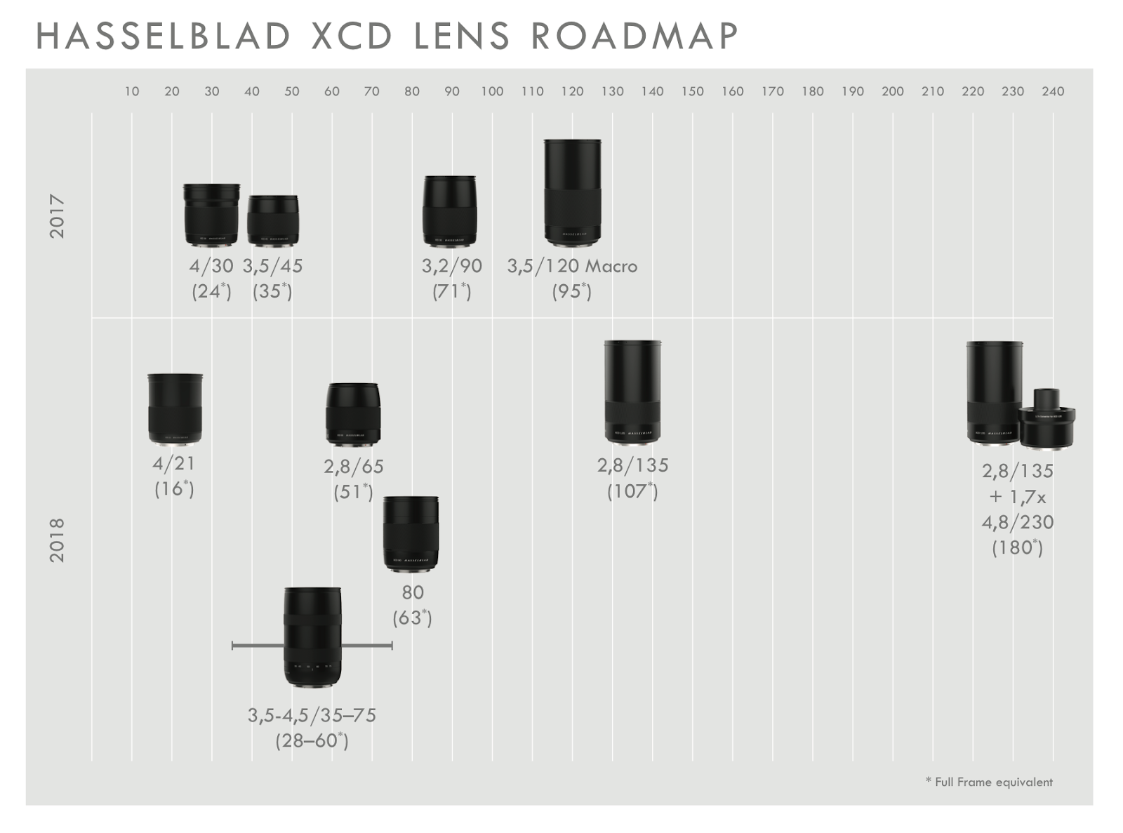 Планы по выпуску объективов Hasselblad XCD