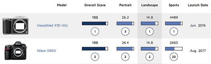 Результаты тестов DxOMark для камер Hasselblad X1D-50c и Nikon D850