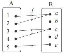 cara menentukan domain, kodomain, dan range suatu fungsi