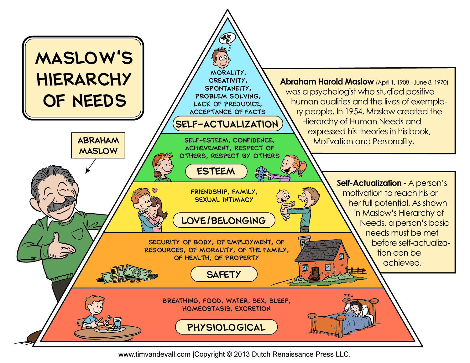 Web Idea 40 Relatively Friendly Hr Maslow S Hierarchy