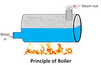 What is a boiler? What are parts of a boiler?