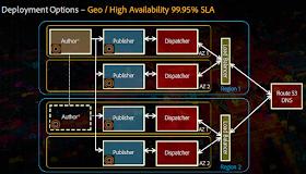 AMS_deployment_geo_high_availability