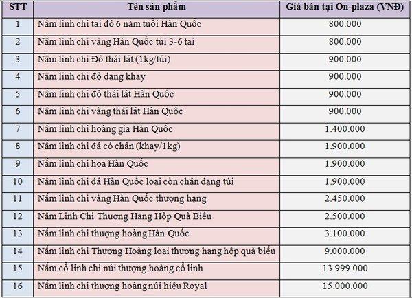mức giá các loại nấm linh chi
