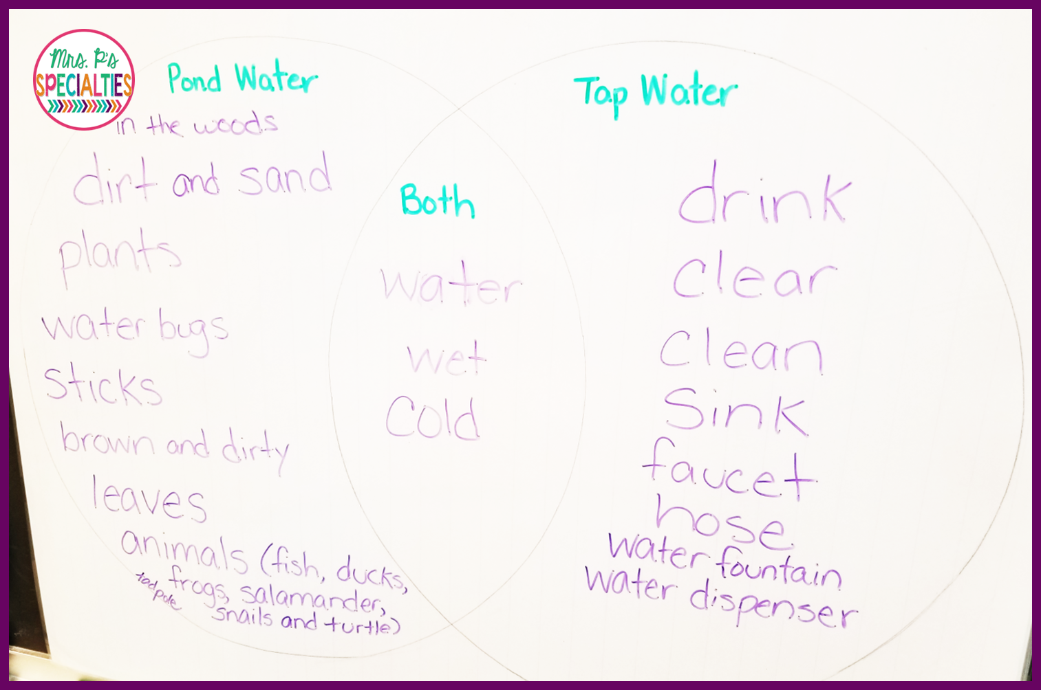 Complicated Water Cycle Diagram Religious Beliefs Venn Frog And Pond Life Activities For Hands On Learners Mrs