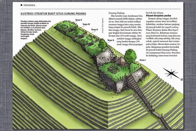 teras gunung padang