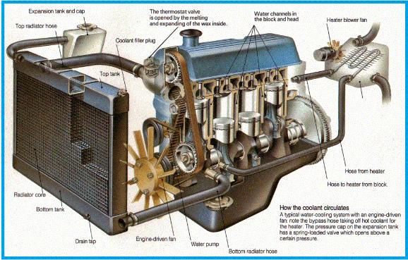Servis Air Radiator Mobil Bocor Dan Penyebabnya