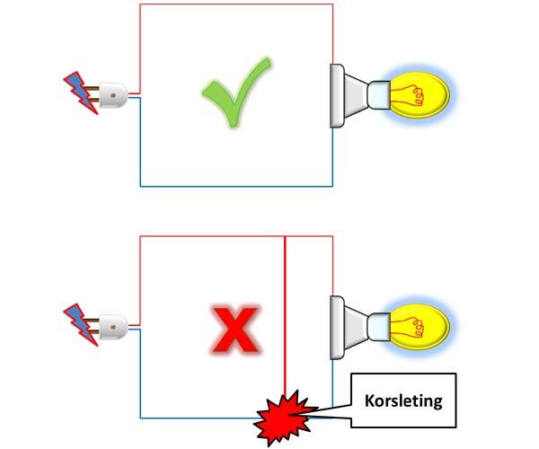 apa yang menyebabkan terjadinya Korsleting listrik?