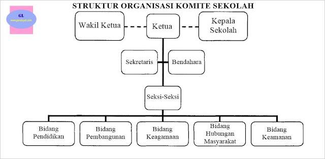 contoh struktur organisasi komite sekolah