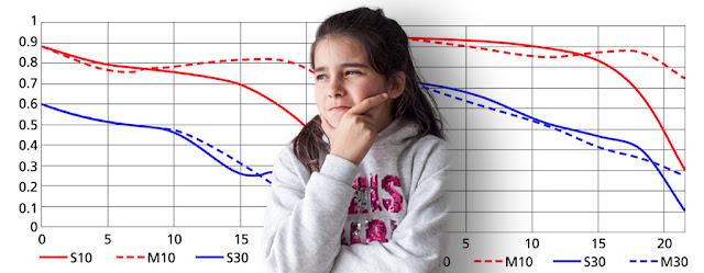 Las gráficas de curvas MTF
