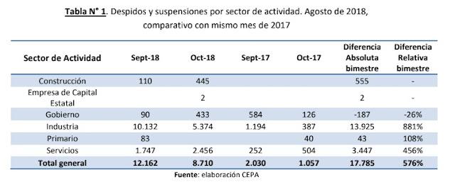 Despidos y suspensiones en el bimestre septiembre-octubre y durante 2018