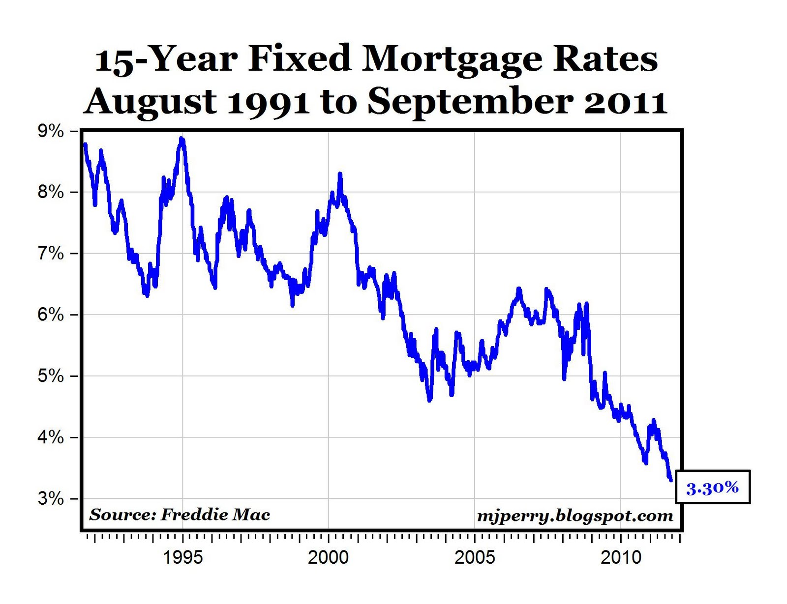 15 year mortgage rates chart