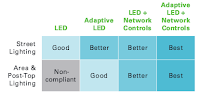 Research: Dimmable LED Save Energy