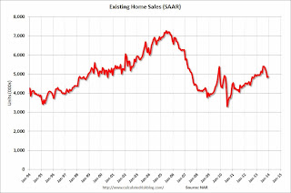 Calculated Risk: Existing Home Sales in December: 4.87