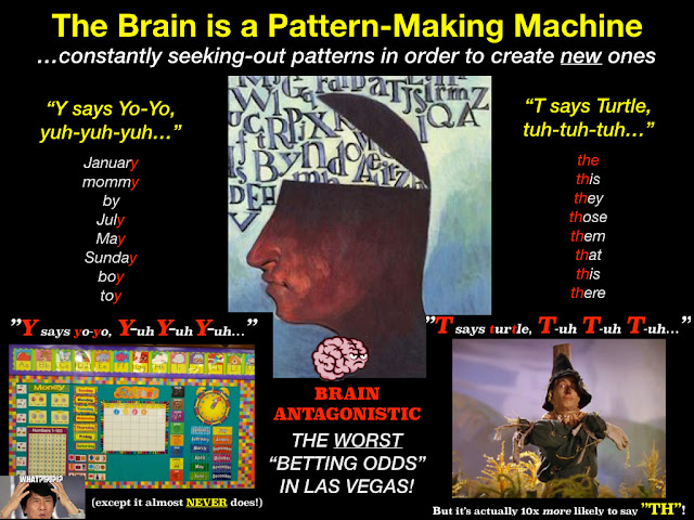 "Secret Stories® Phonics — The Brain is a ""Patten-Making"" Machine!"