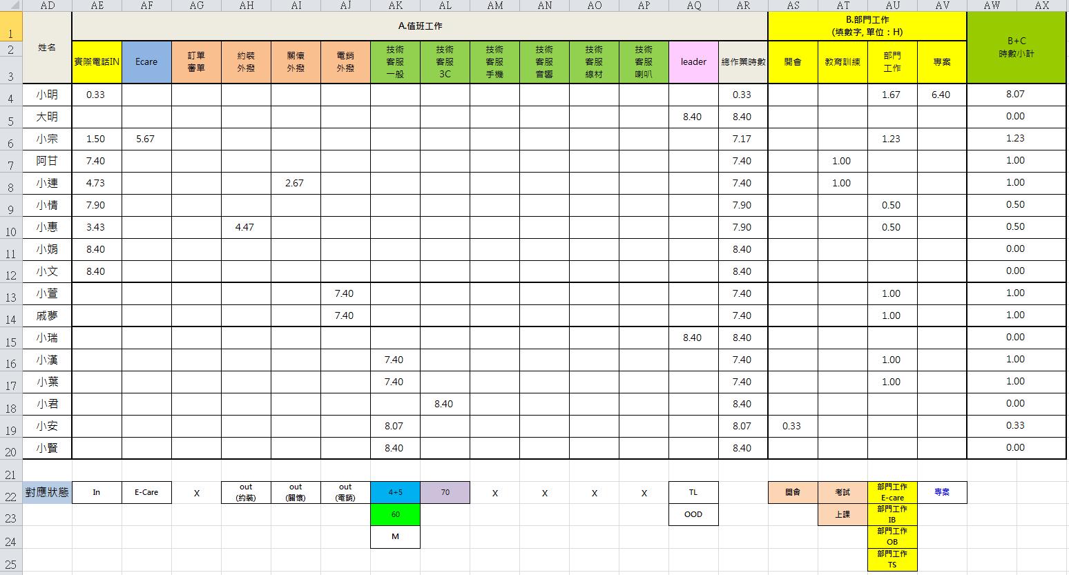 重頭上路: [Excel教學] 工時計算表製作 (應用函數SUMIF 和 SUMPRODUCT)