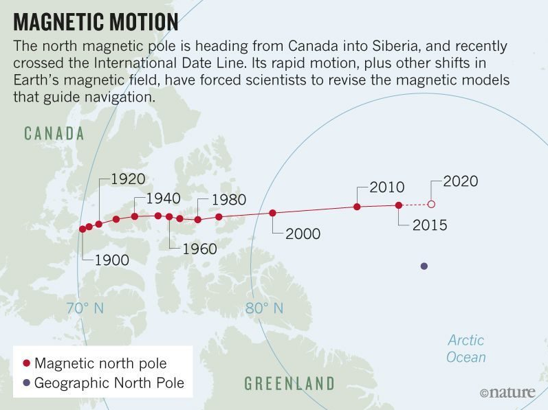 Earth's north magnetic pole is shifting so rapidly and in an unpredictable manner at 50 kilometres (30 miles) a year  Screenshot%2B2019-01-14%2Bat%2B12.38.09