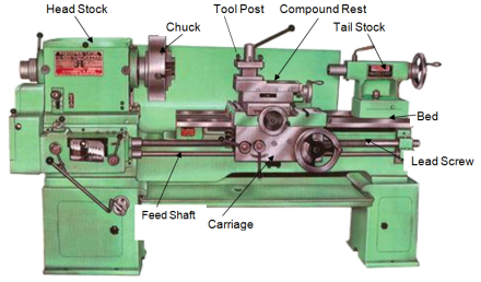 Lathe machine: Main Parts, Operation and Working - mech4study on