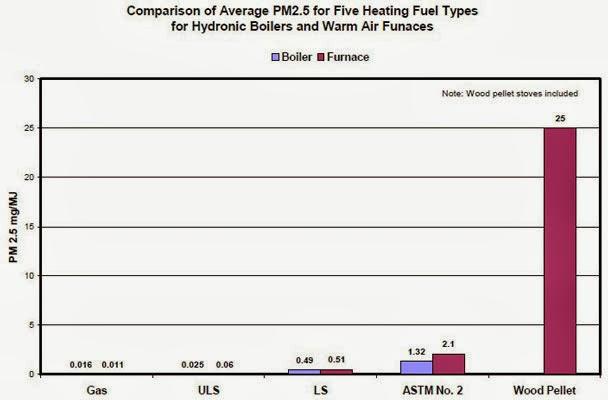 PM2.5 Pellets - Natural Gas