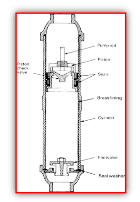 इलेक्ट्रिक पंप की मूल जानकारी - Basic Information of Electric Pump