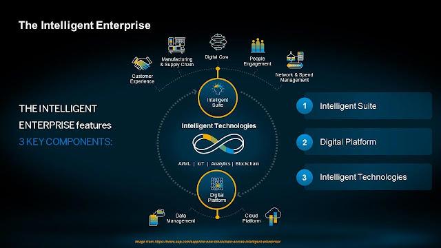 Blockchain is embedded in SAP digital platform