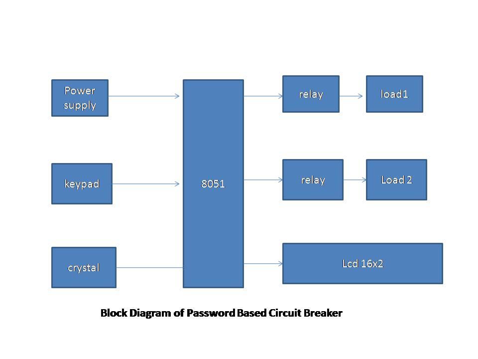 Password Based Circuit Breaker Sltechblog