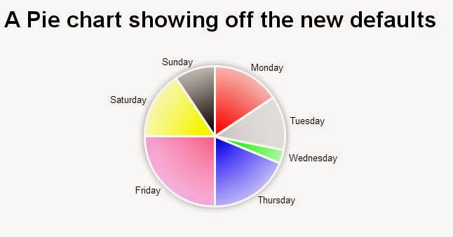 Rgraph Pie Chart Colors - Rgraph bar chart and color for every