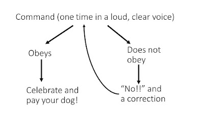 dog command tree