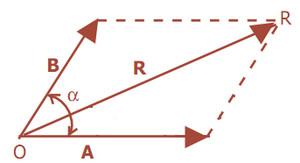 Vektor Fisika: Pengertian, Rumus, Contoh Soal dan Pembahasannya