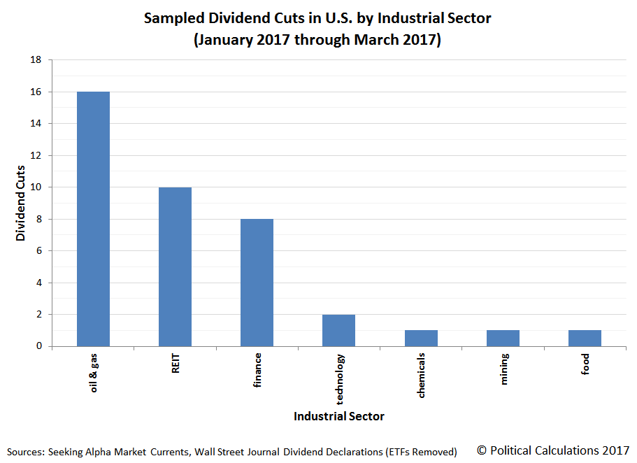 Sampled Dividend Cuts in U.S. by Industrial Sector, 2017-Q1
