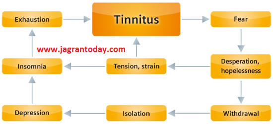 Symptoms and Treatment for Tinnitus