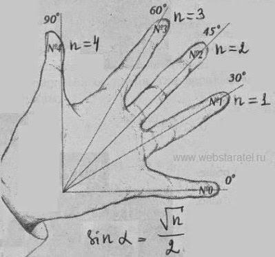 Как запомнить значения тригонометрических функций на пальцах. Зачения синуса угла с корнями. Математика для блондинок.