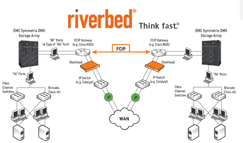 riverbed steelhead network wiring diagram riverbed offers upgrade path for juniper wan optimization ... example of network wiring diagram #9