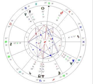 Maurice Canady birth chart zodiac forecast