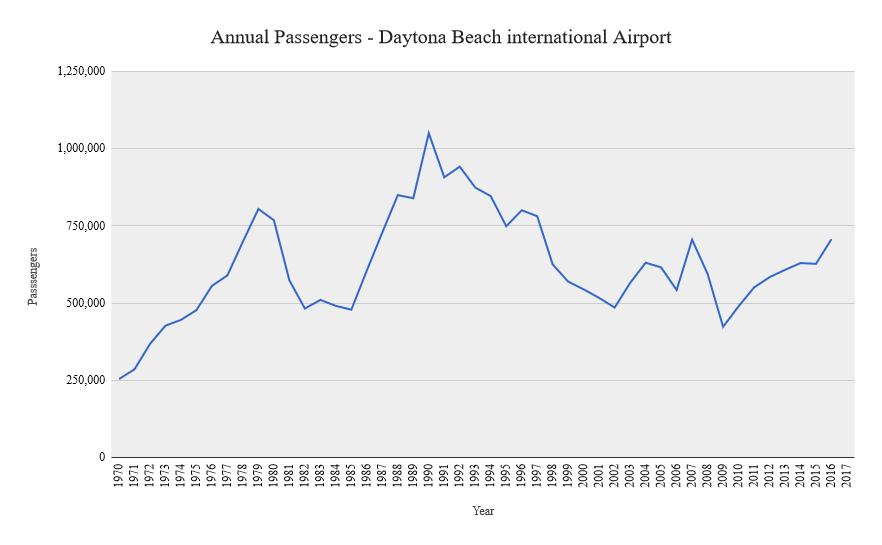 Kathryns Report Passenger Traffic Soars At Daytona Beach