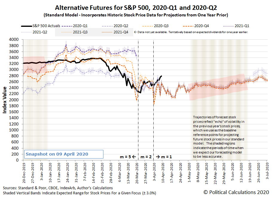 Alternative Futures - S&P 500 - 2020Q1 and 2020Q2 - Standard Model with Variable m - Snapshot on 9 Apr 2020