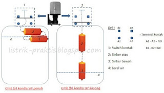 Ilustrasi On/Off switch control mengikuti pemberat / sinker