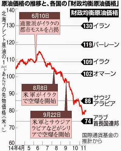 財政均衡原油価格