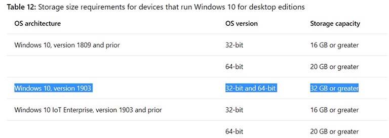 Spesifikasi Minimum Yang Dibutuhkan Untuk Menginstal Windows 10 Versi 1903