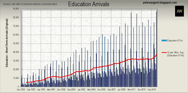 education arrivals