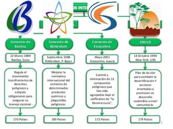 tratados internacionales medio ambiente