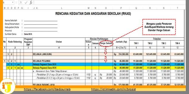 File RKAS Dana BOS 2019 Sesuai Juknis Mendagri