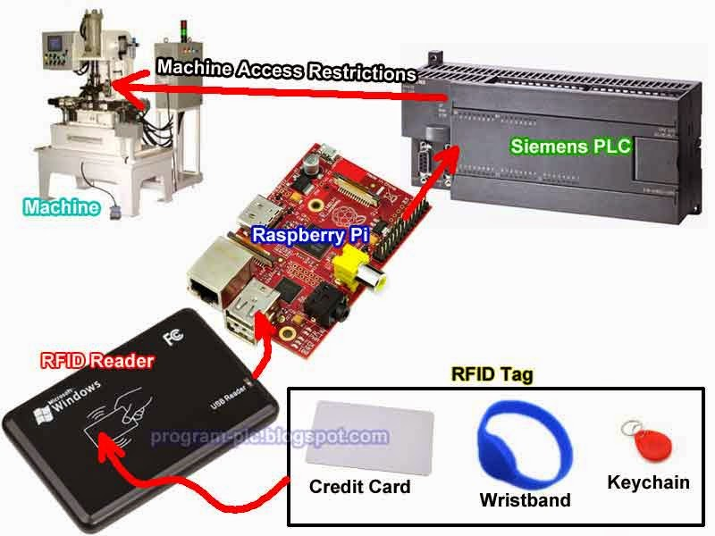 Build a RFID System for PLC