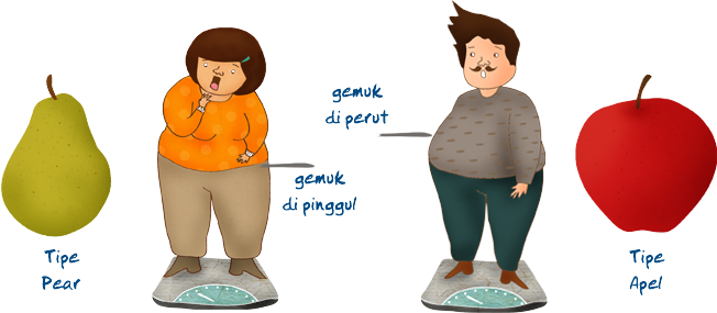 Faktor Penyebab Obesitas Pada Remaja