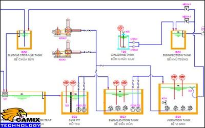 Nâng cấp đạt tiêu chuẩn hệ thống xử lý nước thải - 2 công nghệ xử lý nước thải bệnh viện