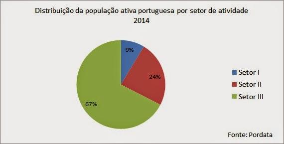 Resultado de imagem para distribuição da população portuguesa por setores de atividade