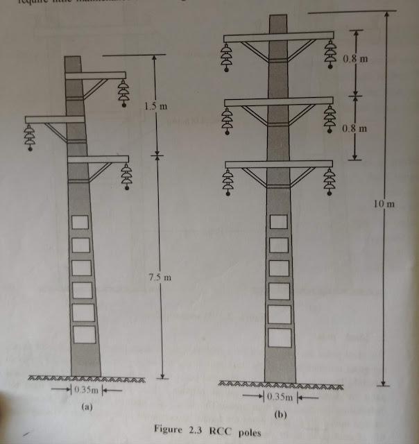 RCC Poles (Reinforced Cement Concrete)
