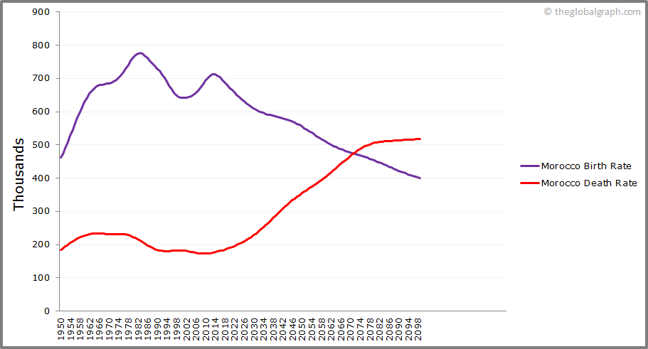Morocco  Birth and Death Rate